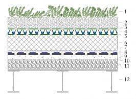Фото Состав покрытия для неэксплуатируемой инверсионной крыши